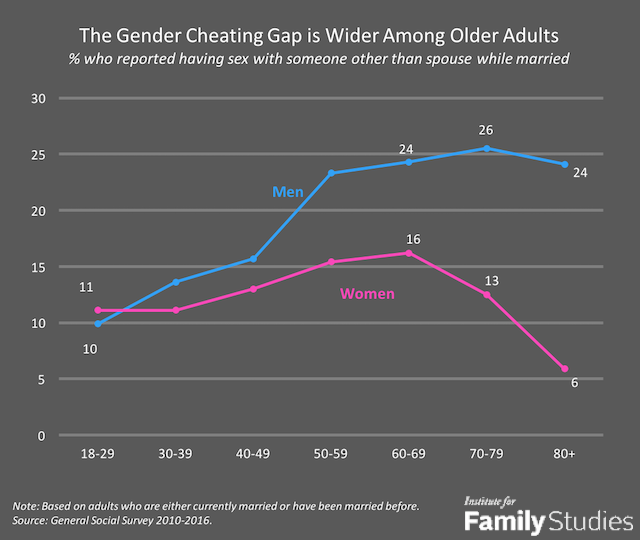 chart describing the cheating gap